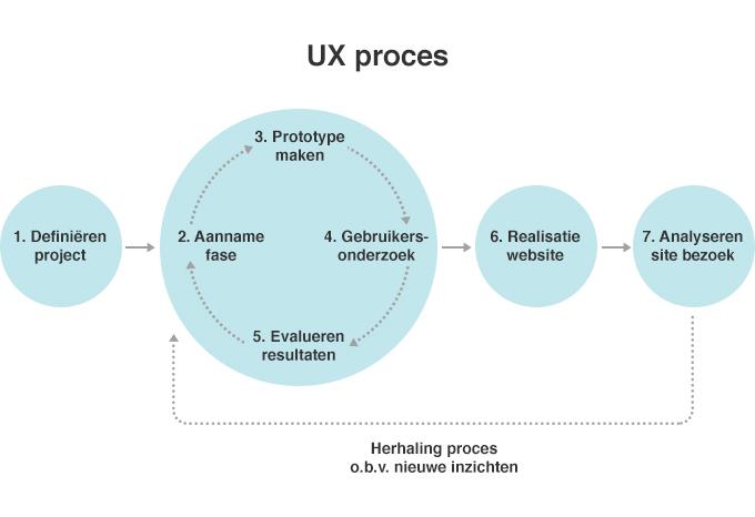 ux-proces