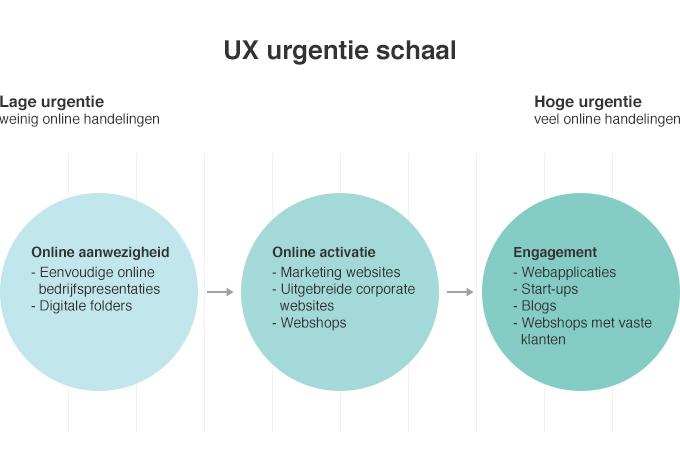 ux-urgentie-schaal