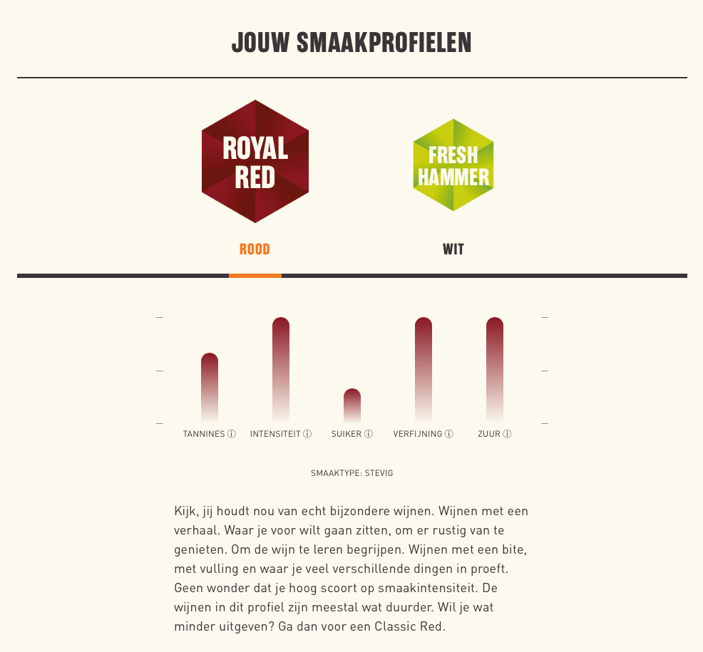 Gall en gall output smaakprofiel